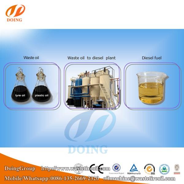 wasteoiltodiesel plant (9) (复制)
